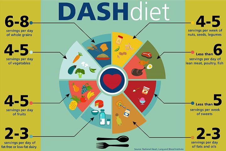 رژیم غذایی مناسب فشار خون بالا